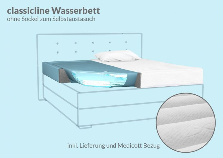 classicline Ersatz Wasserbett ohne Unterbausockel